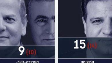 Photo of استطلاع رأي جديد يمنح القائمة المشتركة 15 مقعدًا