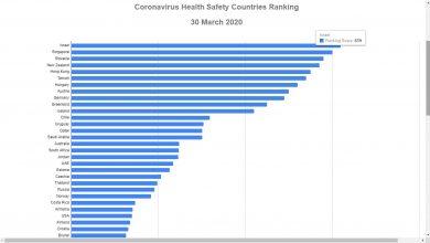 Photo of تصنيف إسرائيل في المرتبة الأولى في مؤشر الدول الأكثر أمانا من تفشي فيروس كورونا